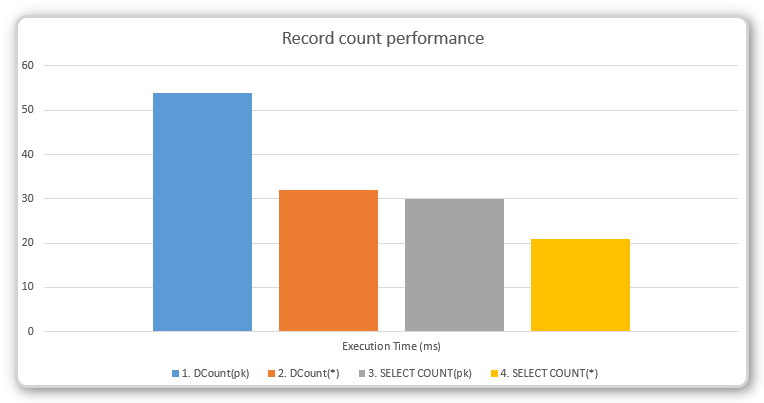 Chart for performance test results