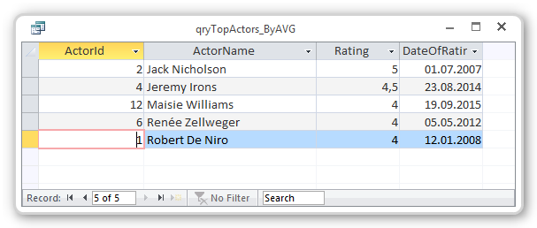 Screenshot of select top query results - by average (AVG)